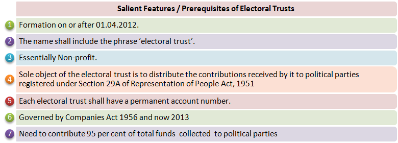 Electoral trust | UPSC current affairs : Reserve bank of india