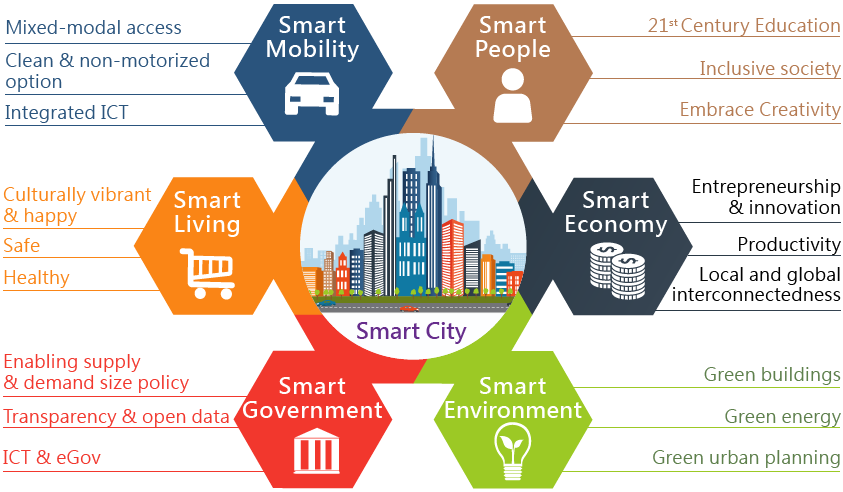 Smart Cities Project