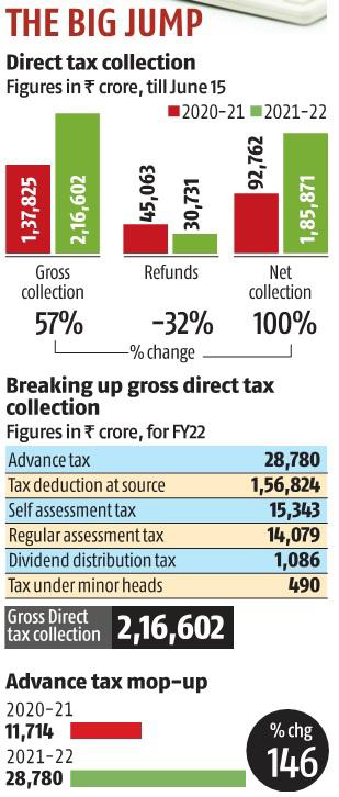 Direct Tax Collection   Tiger Reserves in India