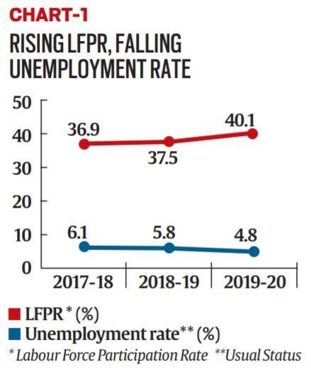 Periodic Labour Force Survey 2019-20