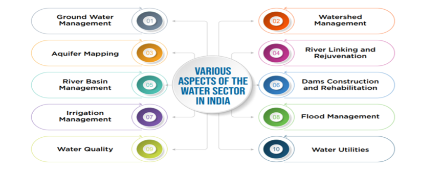 various aspects of the water sector in india | Insolvency and Bankruptcy Board of India