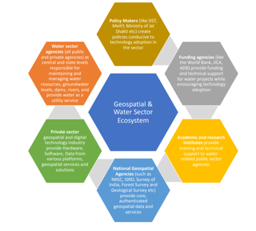 Geospatial and water sector ecosystem | Insolvency and Bankruptcy Board of India