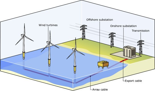 India's offshore wind energy