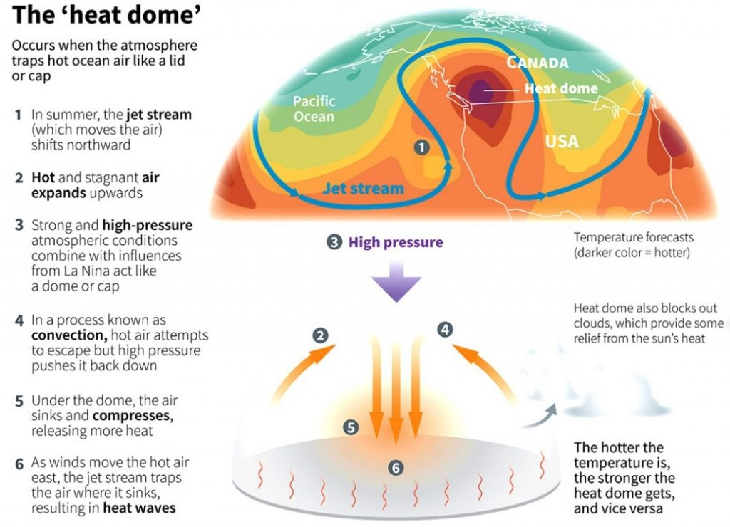 The heat dome   BharatNet project