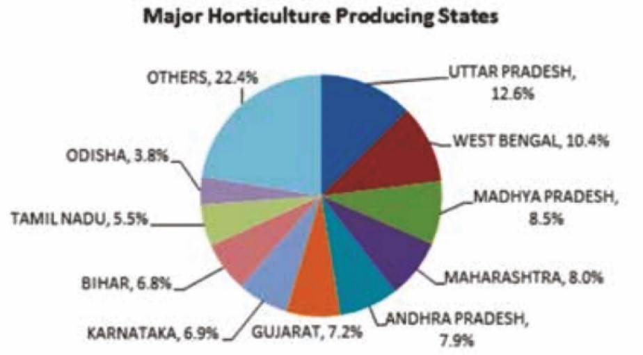 Major Horticulture Producing States   BharatNet project